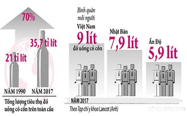 Tình hình tiêu thụ rượu bia theo số liệu từ tạp chí y khoa Lancet (Anh)